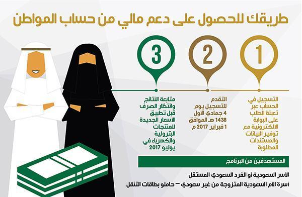 خطوات التسجيل في حساب المواطن| شروط القبول حساب المواطن وشروط الأهلية