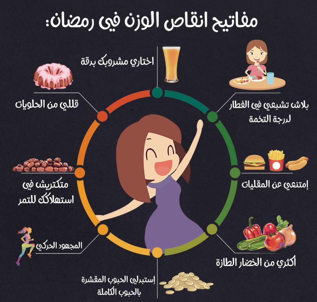 أفضل نظام غذائي لتخسيس الوزن في رمضان 1
