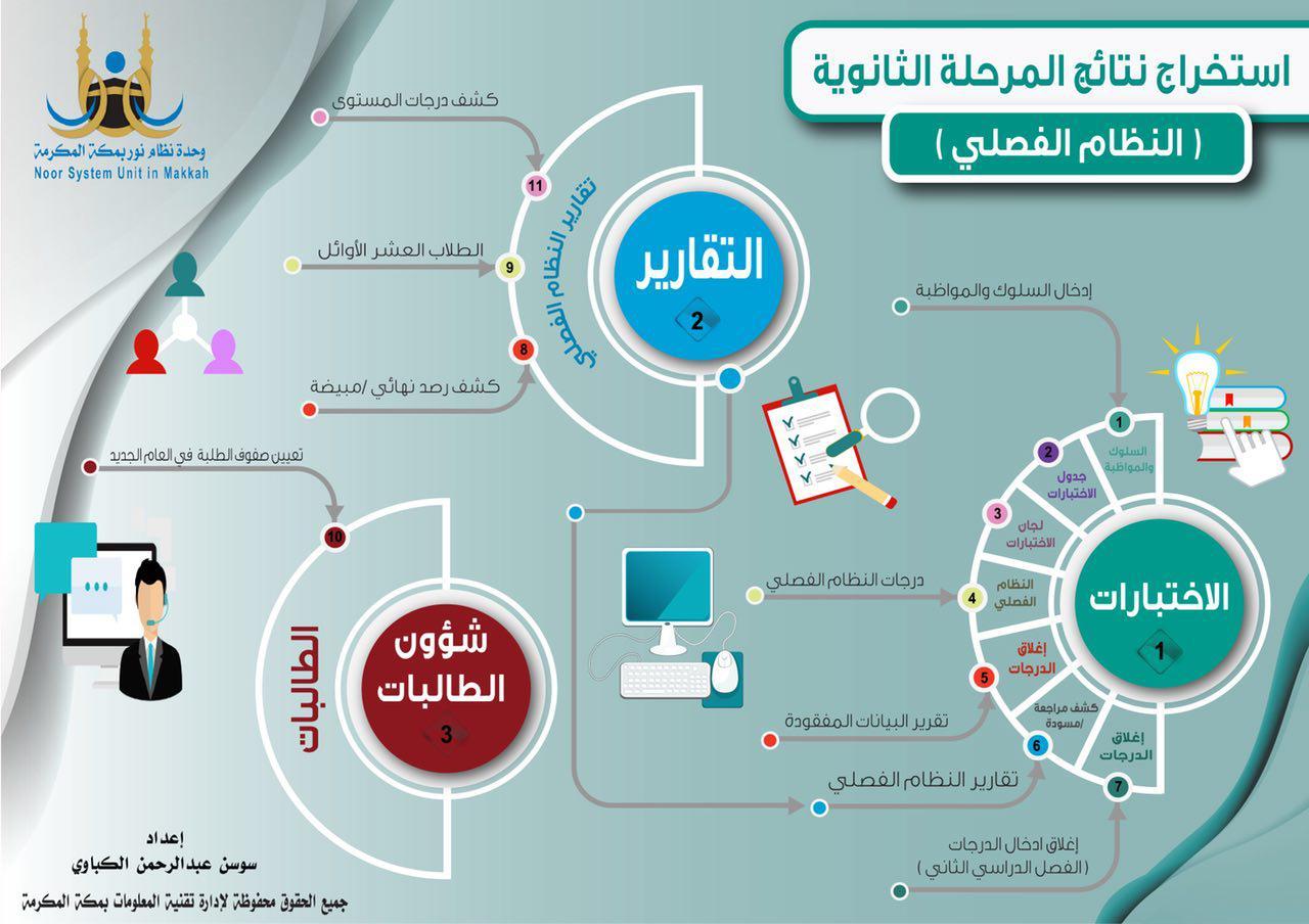 موقع نظام نور النتائج برقم الهوية للطلاب في الابتدائي والمتوسط والثانوية 2