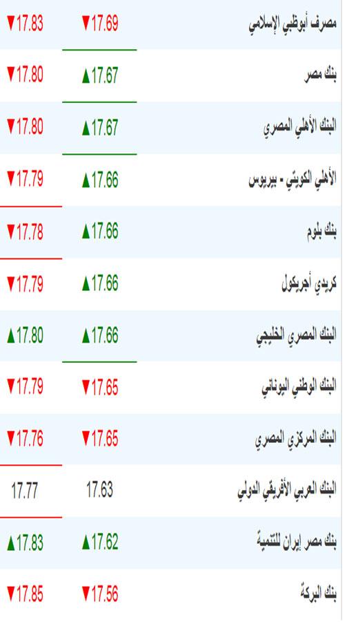 سعر اليورو اليوم في جميع البنوك بمصر 2